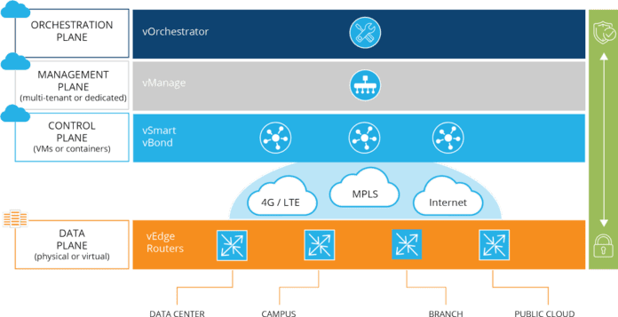 4 Key Challenges that SD-WAN Deployment Can Address