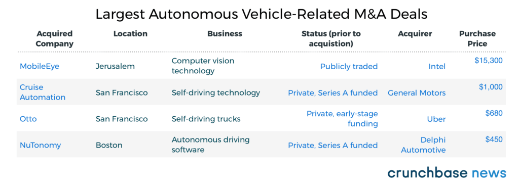 Quantifying the driverless startup boom