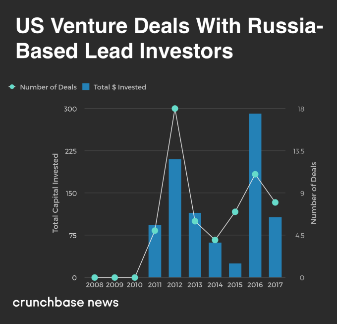 These are the US startups that Russian investors are backing