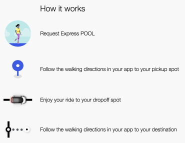 Uber 'Express POOL' offers the cheapest fare if you'll walk a little