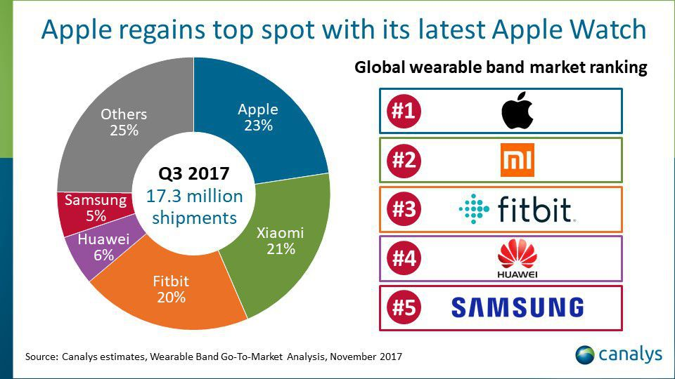 Apple retakes the wearable crown as the Series 3 dominates, says report