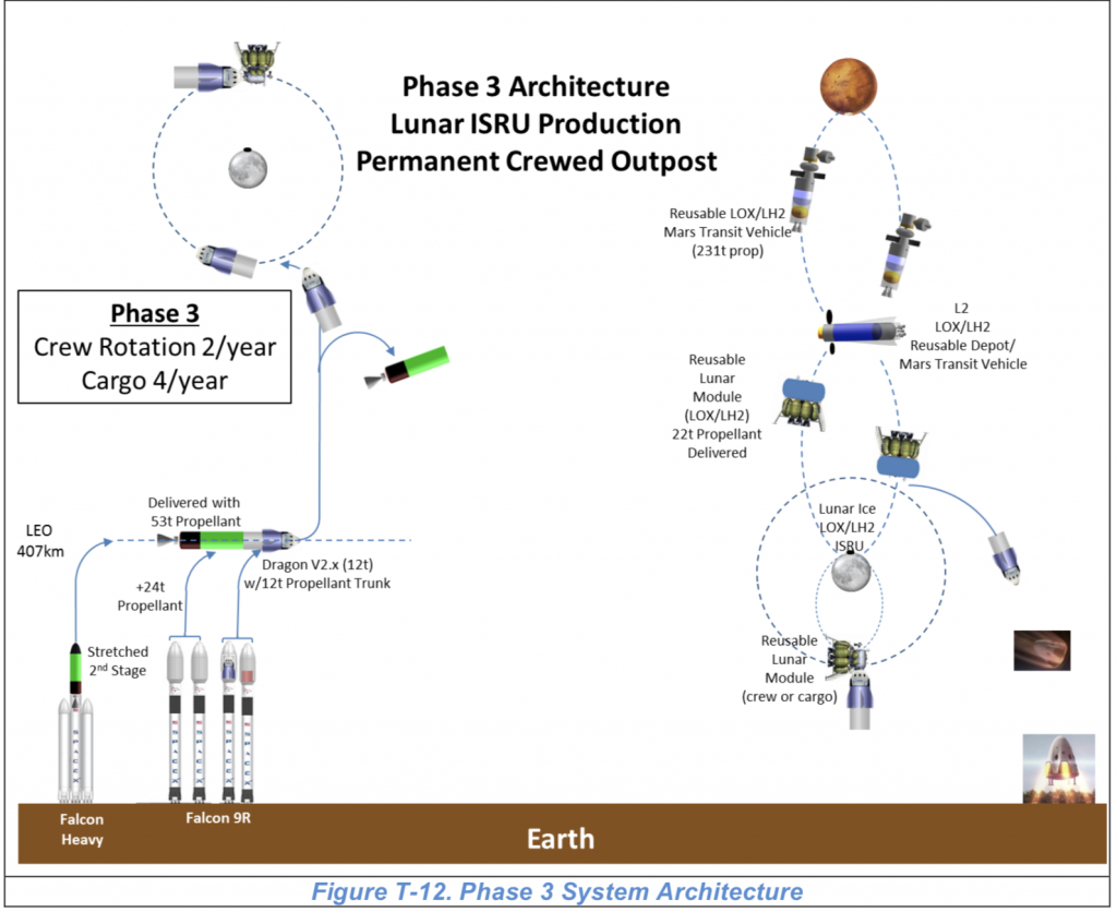 Conceptual outline for a Moon base relying heavily on commercial technology. (Credit: Charles Miller et al)