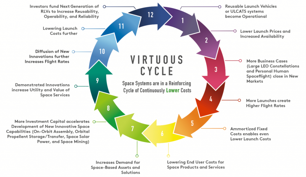 "The ideal of the virtuous cycle of innovation and cost reduction, as shown in the ""Fast Space"" report."
