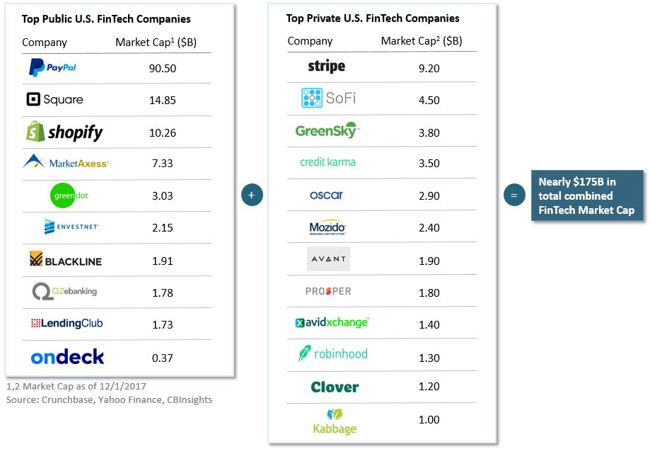 Financial technology startups emerged as serious challengers to financial services in 2017