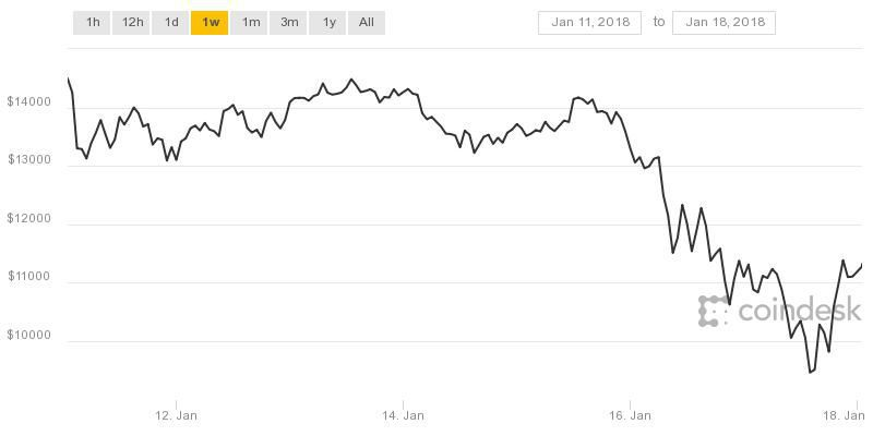 Bitcoin this past week has been rough.