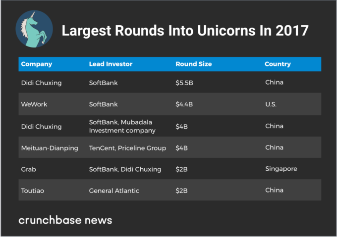 Unicorns gorge as investors dish up bigger rounds, more capital