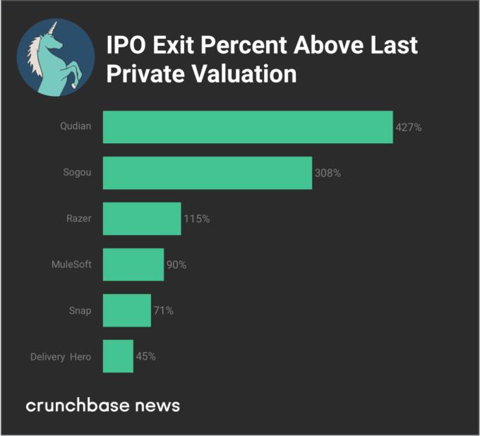 Unicorns gorge as investors dish up bigger rounds, more capital