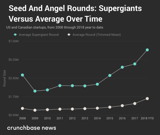 The rise and rise of supergiant rounds