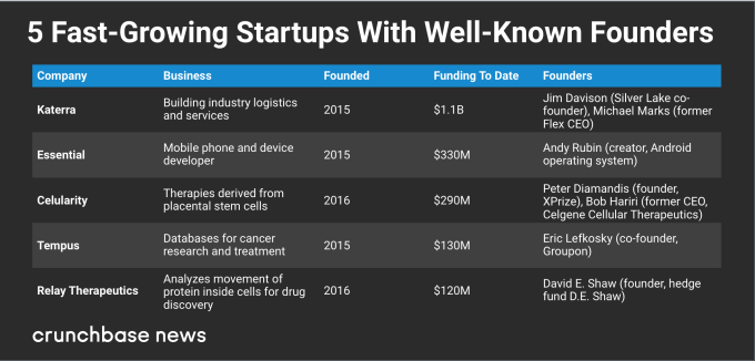 What does it take to be a startup that raises huge sums quickly?