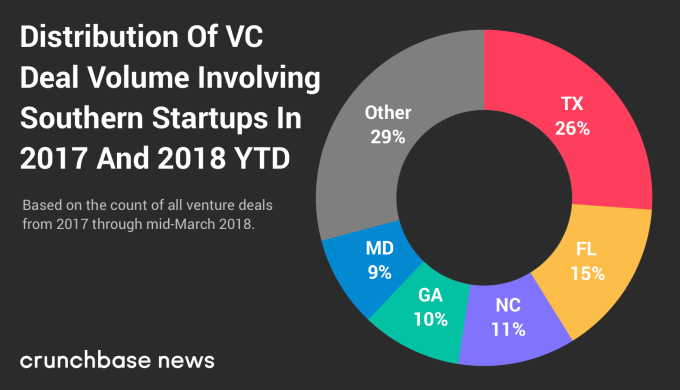 Here are the top states and cities for startups in the South