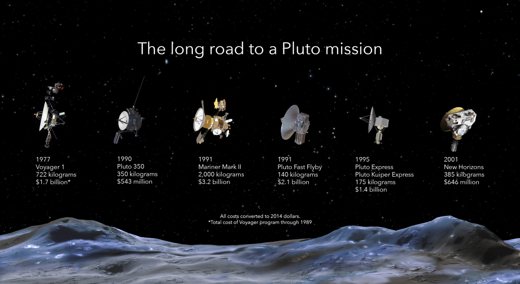 """Alan Stern on the Pluto Revolution, the Psychology of Persistence, and """"Chasing New Horizons"""""""