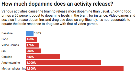 (Credit: Chart: The Conversation, CC-BY-ND Source: National Institute on Drug Abuse Get the data)