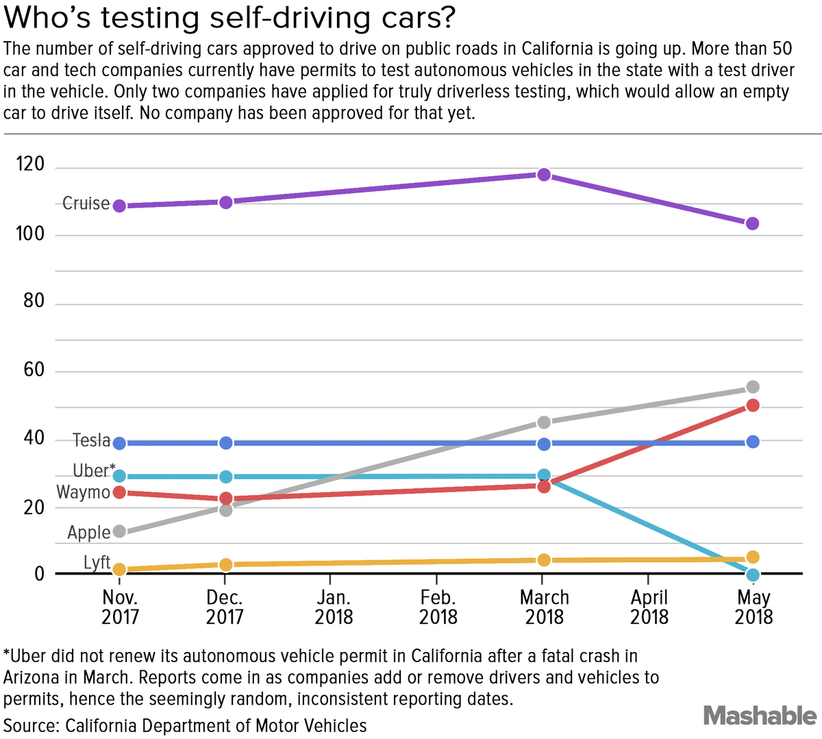Here's the aspect of self-driving car testing that's not dominated by Apple or Google