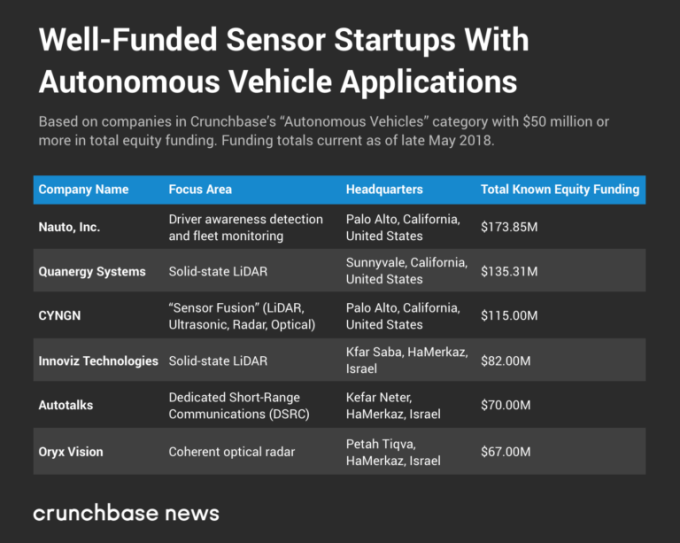 The well-funded startups driven to own the autonomous vehicle stack
