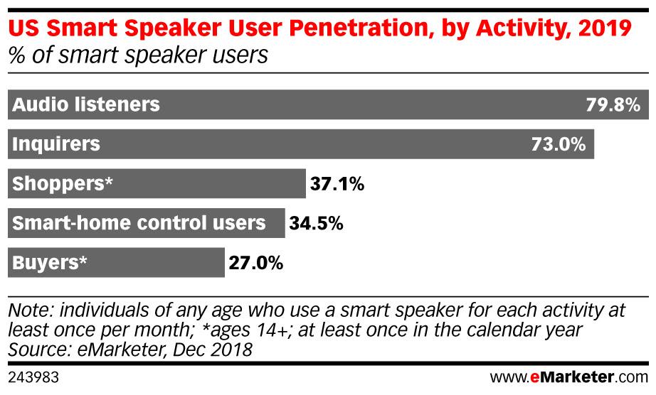 eMarketer: Amazon took 2/3 of smart speaker sales in 2018, but Echo will feel the squeeze in 2019