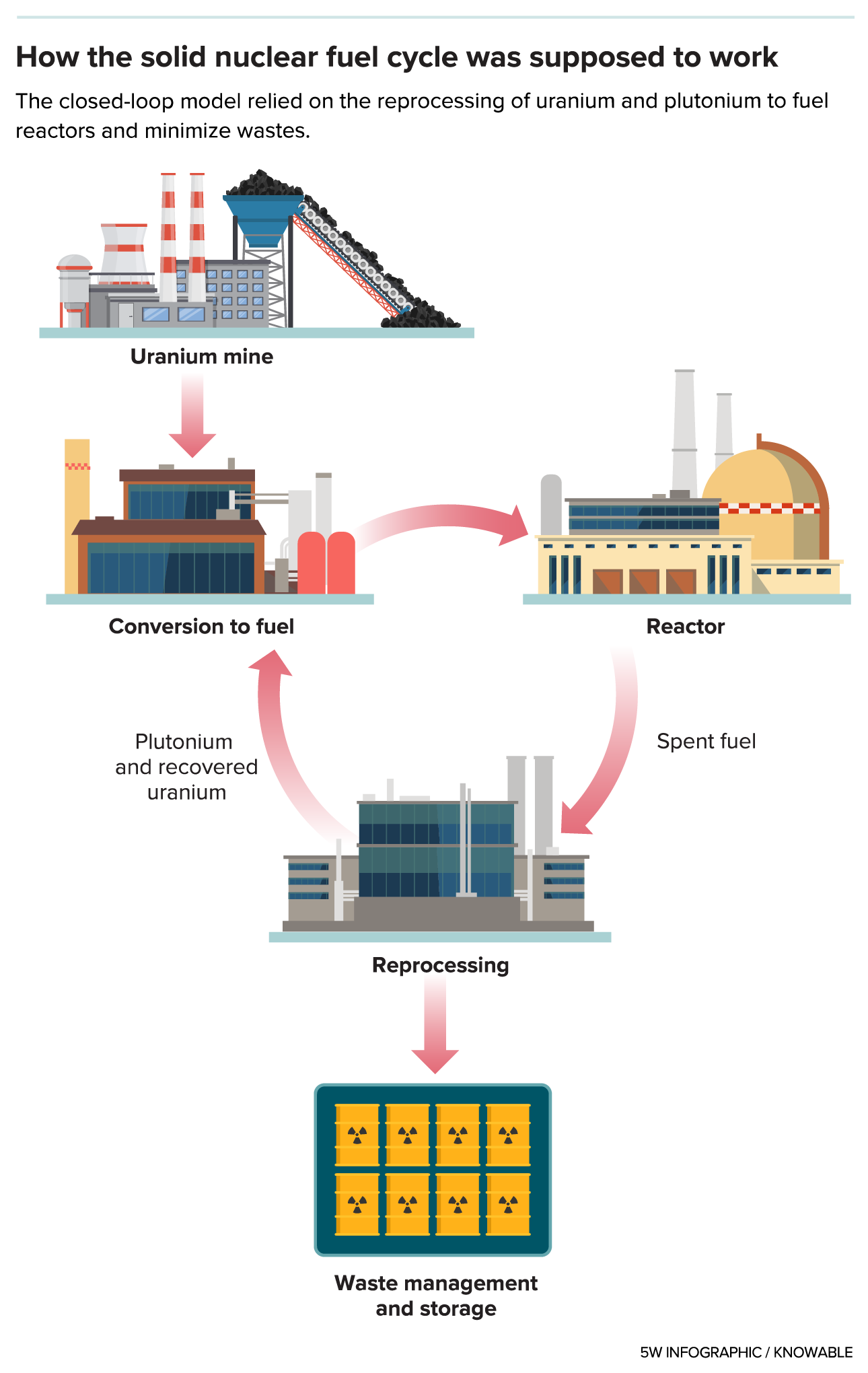 closed nuclear fuel cycle