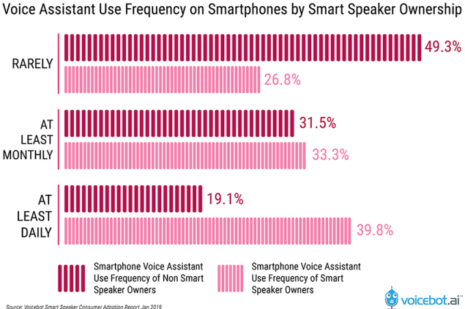 Over a quarter of US adults now own a smart speaker, typically an Amazon Echo